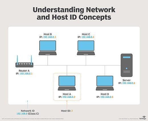 Host ID concepts